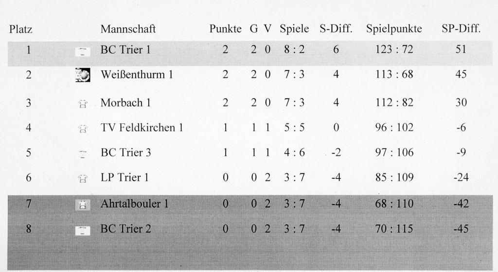 2016_Tabelle_nach_1_Spieltag