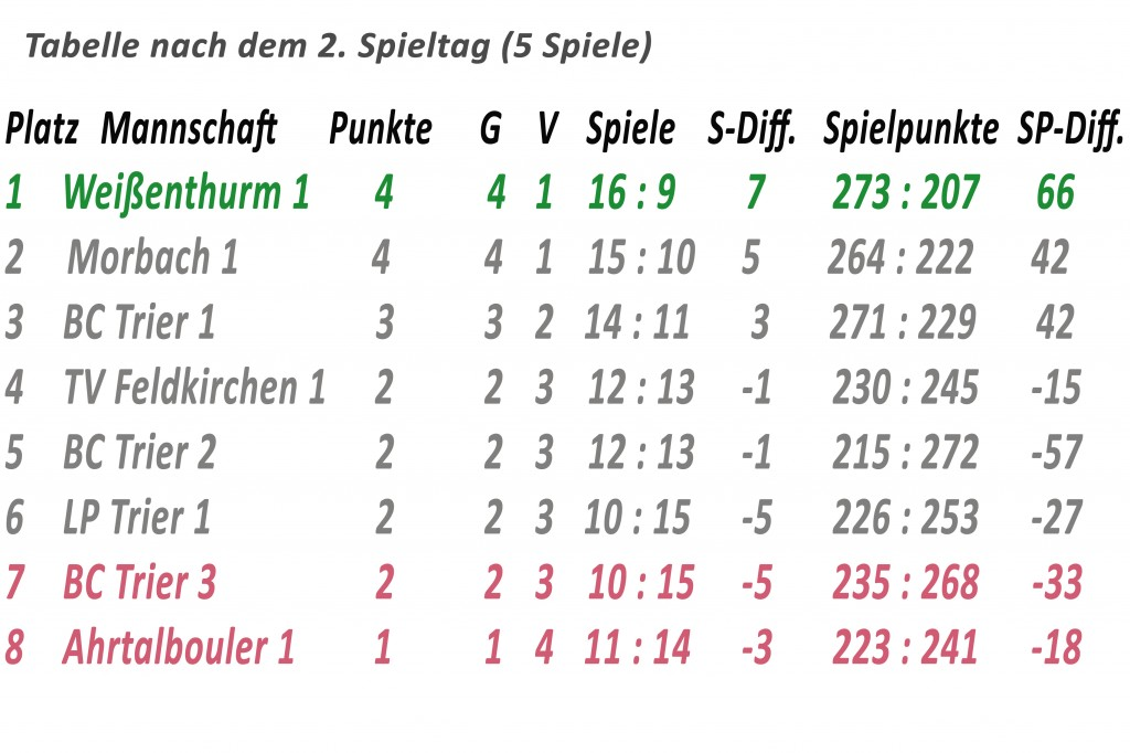 tabelle 1. liga