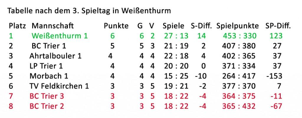 Tabelle_nach_3_Spieltag
