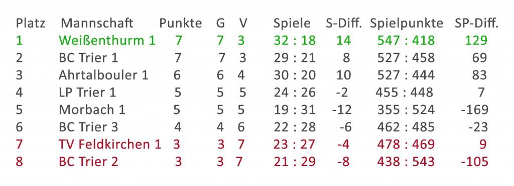 Tabelle_nach_4_Spieltag