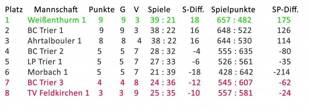Tabelle_nach_5_Spieltag